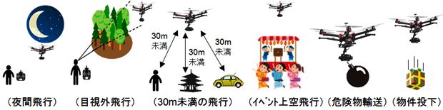 ドローンを飛ばすために必要な免許・資格・規制【ドローンパイロット】